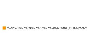 מדד תל בונד 60-התפלגות סקטוריאלית של החברות במדד